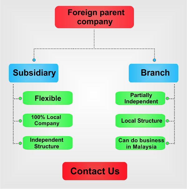 Subsidiary vs. Branch in Malaysia Image